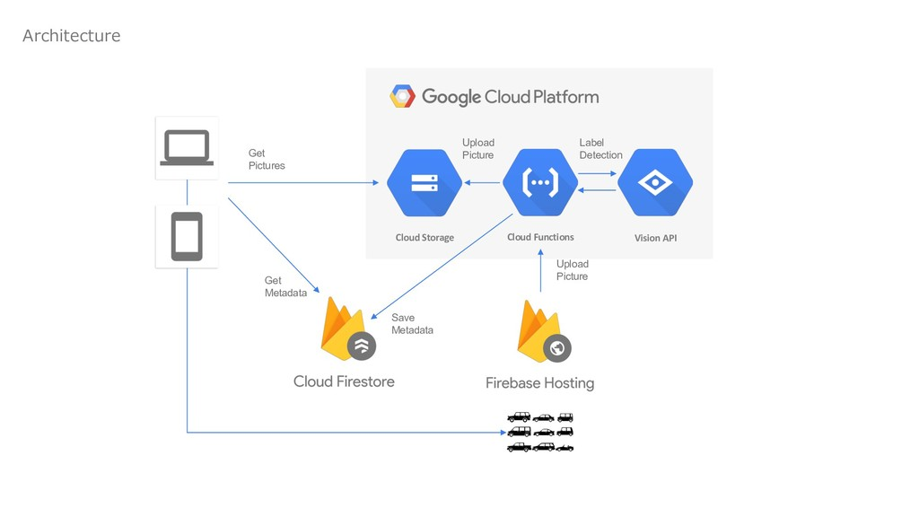 Cloud Functions Vision API Cloud S...