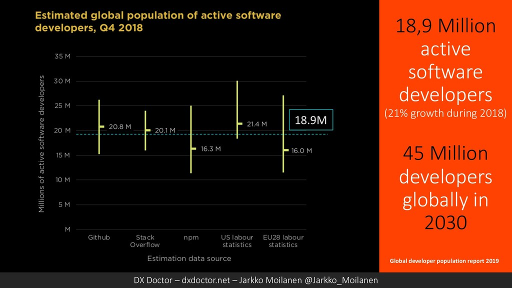 18,9 Million active software developers (21% gr...