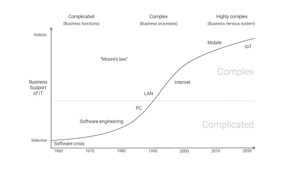 1960 1970 1980 1990 2000 2010 2020 Complicated ...