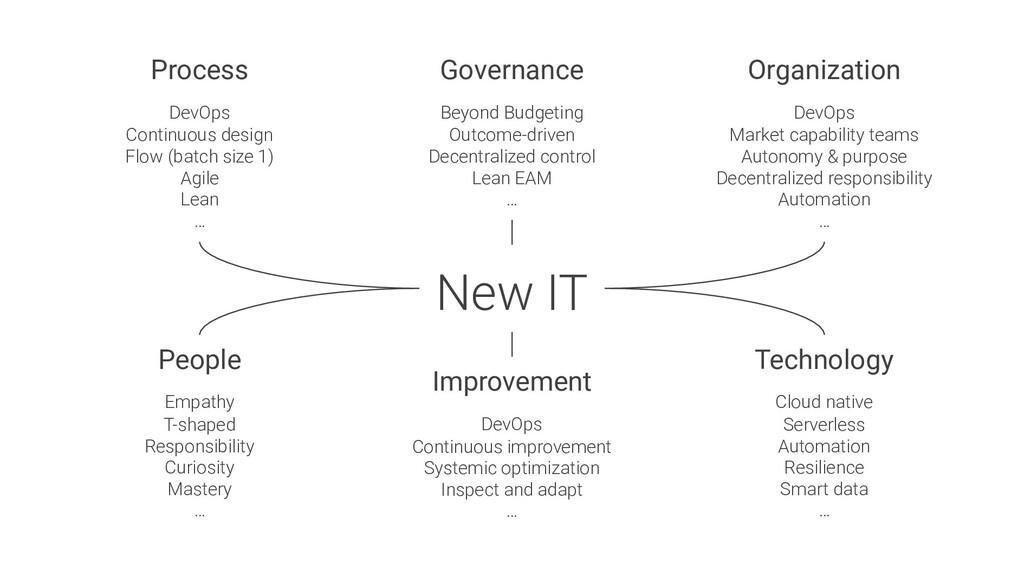 New IT Process DevOps Continuous design Flow (b...