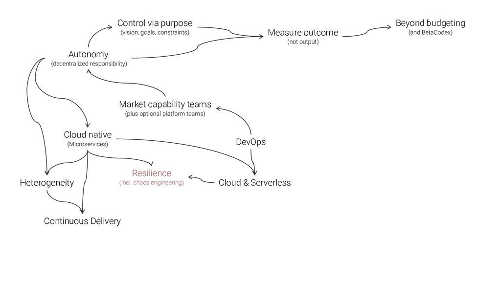 Market capability teams (plus optional platform...