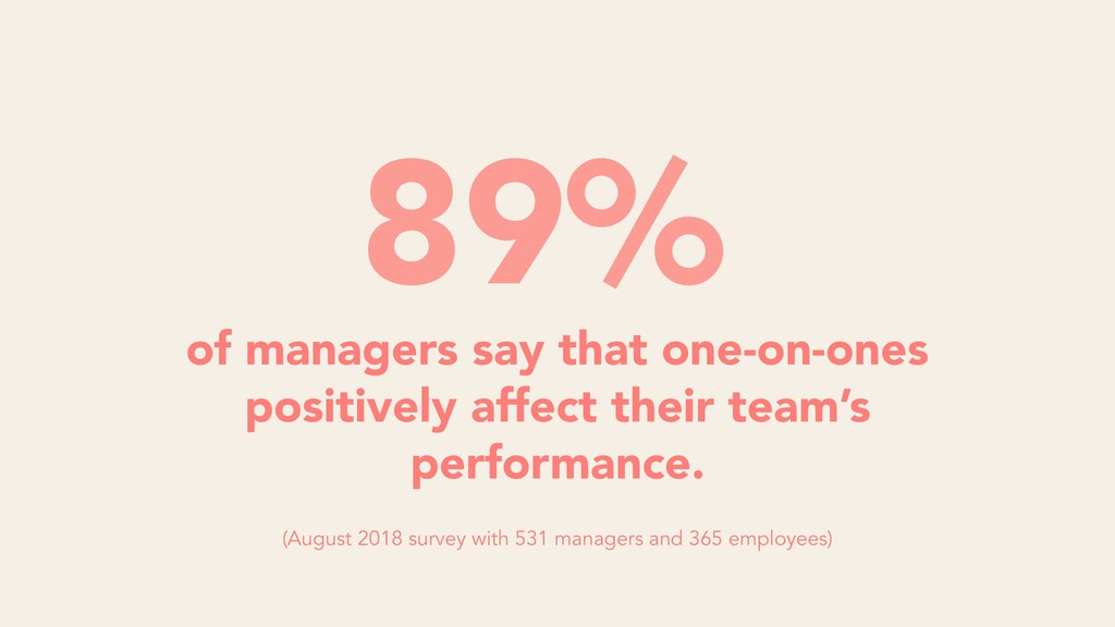 of managers say that one-on-ones positively aff...