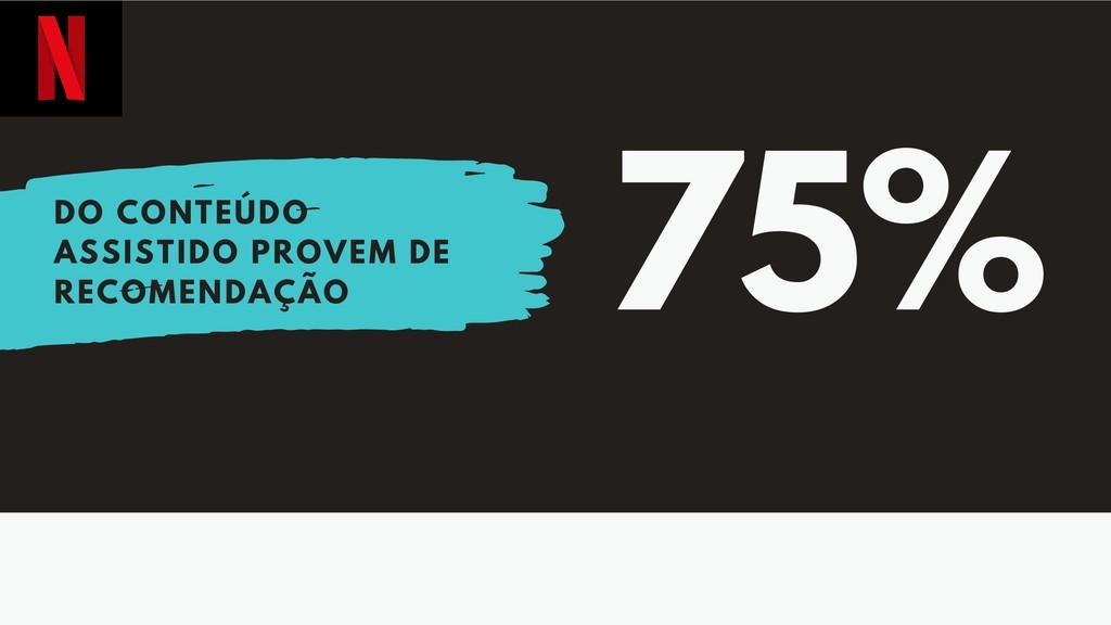 75% DO CONTEÚDO ASSISTIDO PROVEM DE RECOMENDAÇÃO