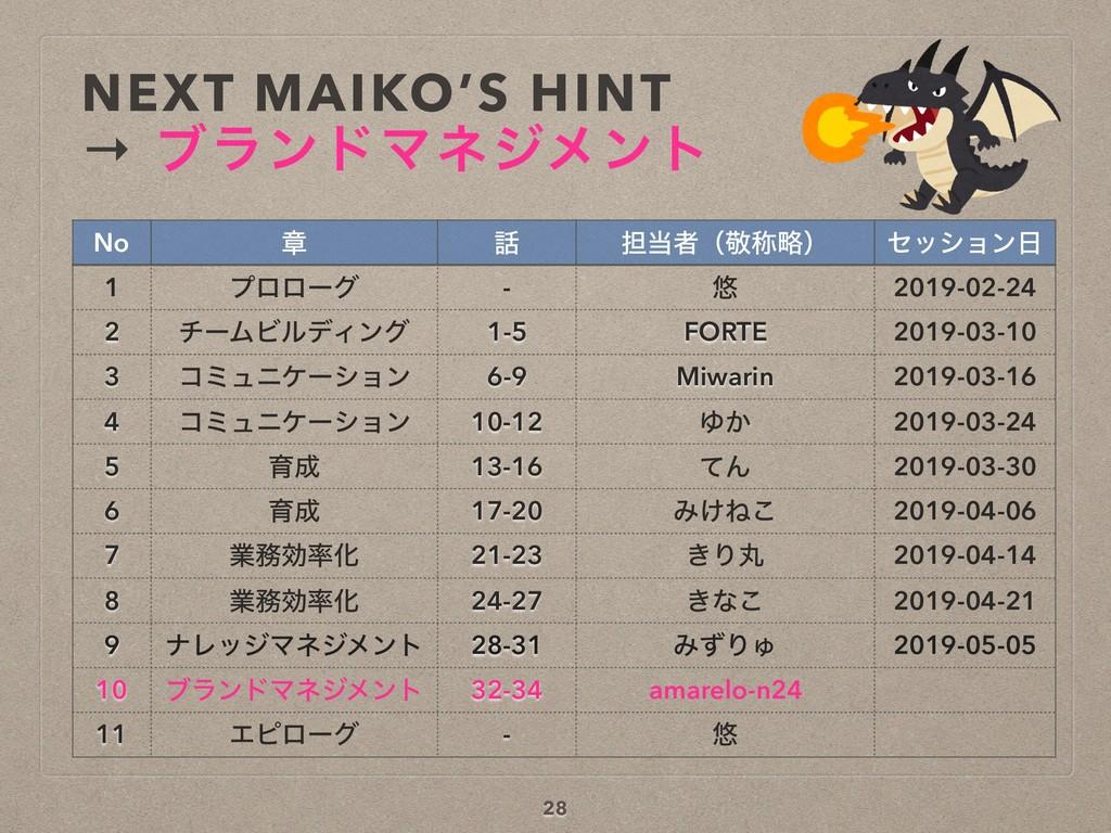 NEXT MAIKO'S HINT → ϒϥϯυϚωδϝϯτ No ষ  ୲ऀʢܟশུʣ ...