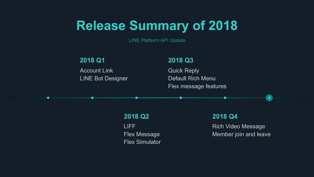 Release Summary of 2018 LINE Platform API Updat...