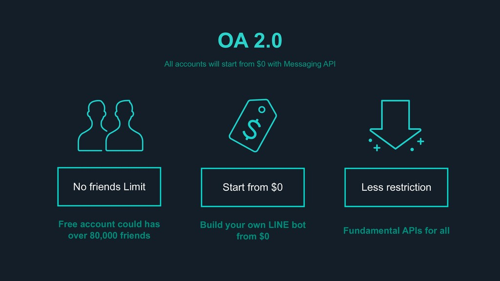OA 2.0 All accounts will start from $0 with Mes...