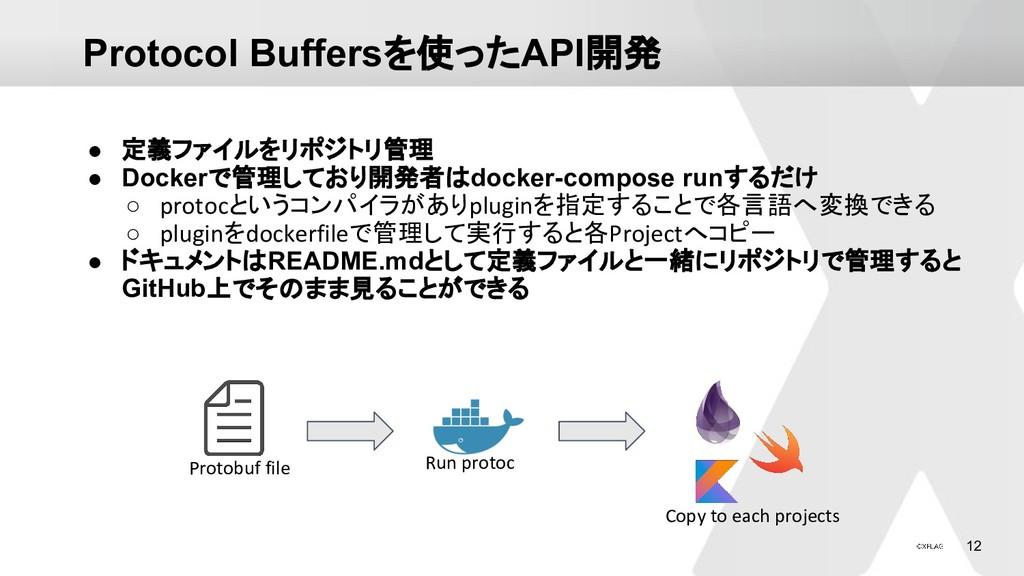 12 Protocol Buffersを使ったAPI開発 ● 定義ファイルをリポジトリ管理 ●...