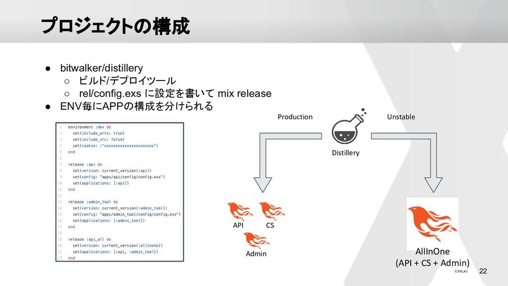 22 プロジェクトの構成 Distillery API CS Admin AllInOne (...