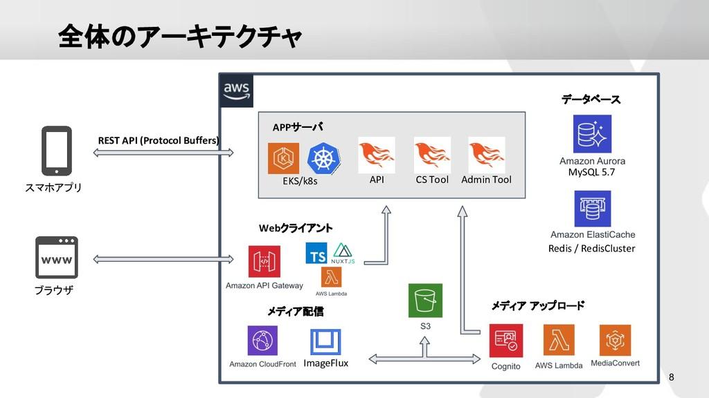 8 全体のアーキテクチャ スマホアプリ ブラウザ ImageFlux メディア配信 Webクラ...