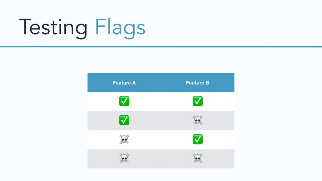 Testing Flags Feature A Feature B ✅ ✅ ✅ ☠ ☠ ✅ ☠...