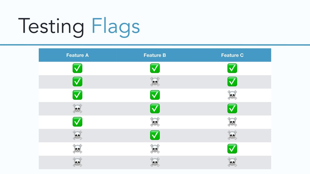 Testing Flags Feature A Feature B Feature C ✅ ✅...
