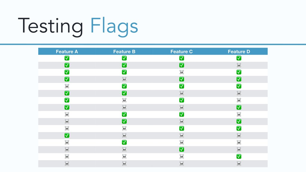 Testing Flags Feature A Feature B Feature C Fea...