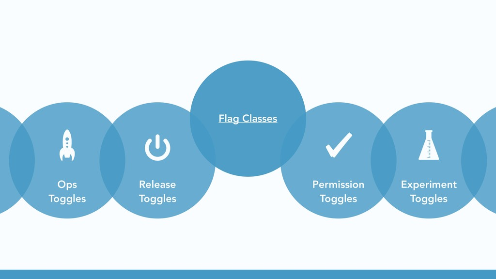 Ops Toggles Release Toggles Flag Classes Permis...