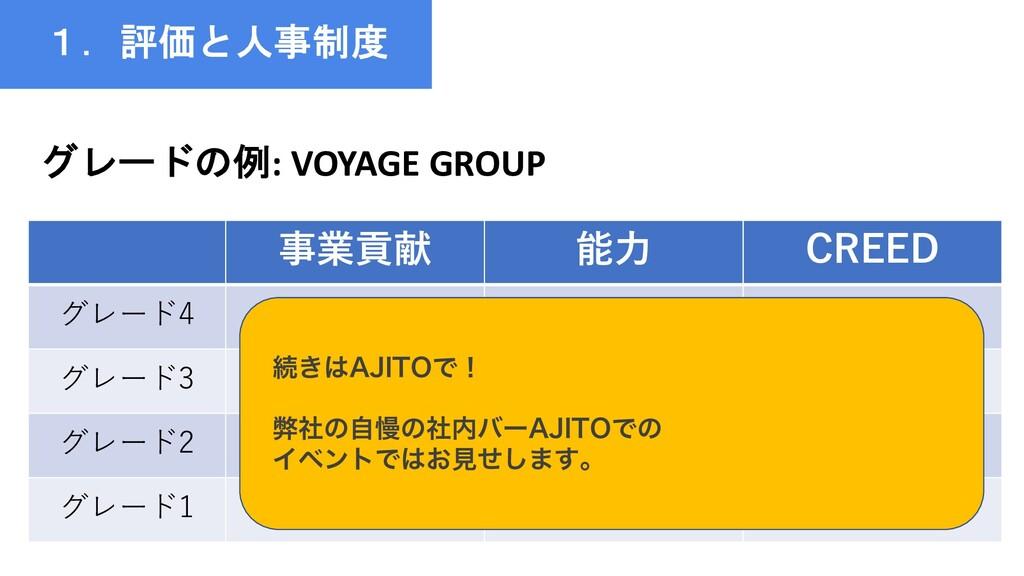 1.評価と人事制度 グレードの例: VOYAGE GROUP 事業貢献 能⼒ CREED グレ...