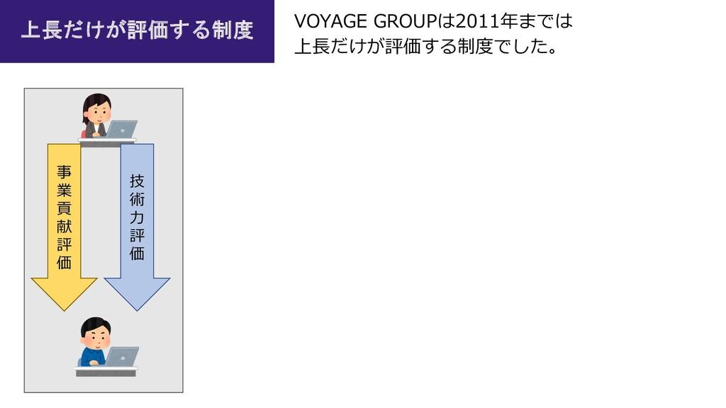 事 業 貢 献 評 価 技 術 ⼒ 評 価 VOYAGE GROUPは2011年までは 上⻑だ...