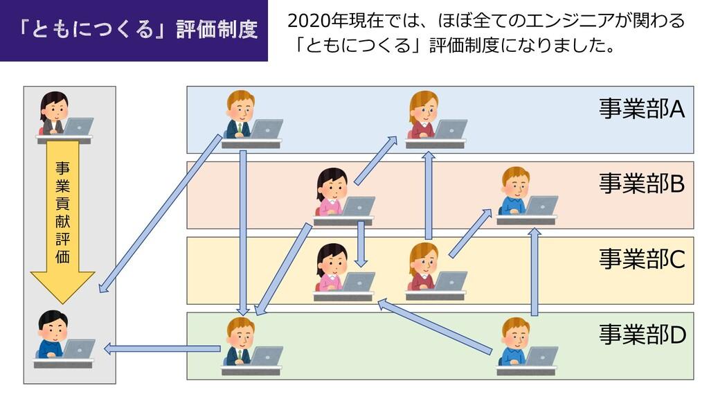 事業部A 事業部B 事業部C 事業部D 「ともにつくる」評価制度 2020年現在では、ほぼ全て...