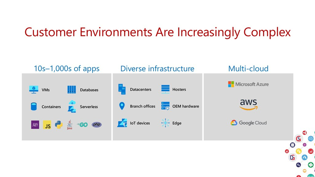 10s–1,000s of apps Diverse infrastructure Multi...
