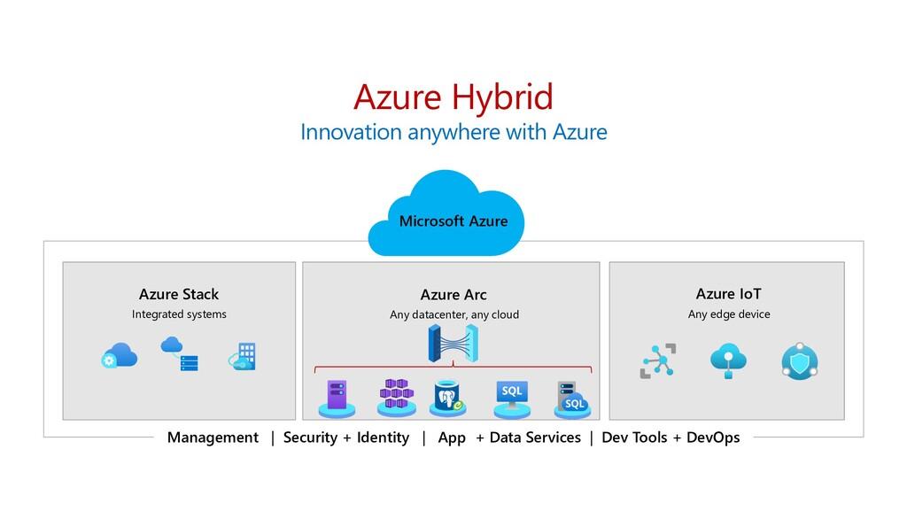 Azure IoT Any edge device Azure Arc Any datacen...