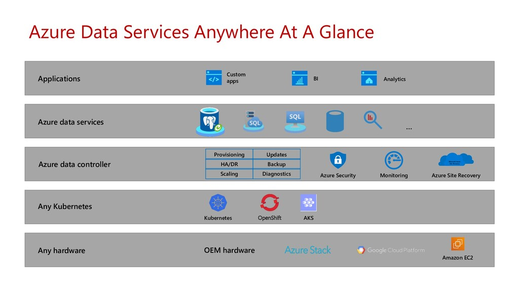 Azure Data Services Anywhere At A Glance Applic...
