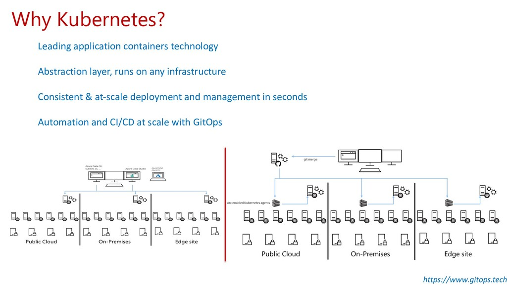 Why Kubernetes? Leading application containers ...