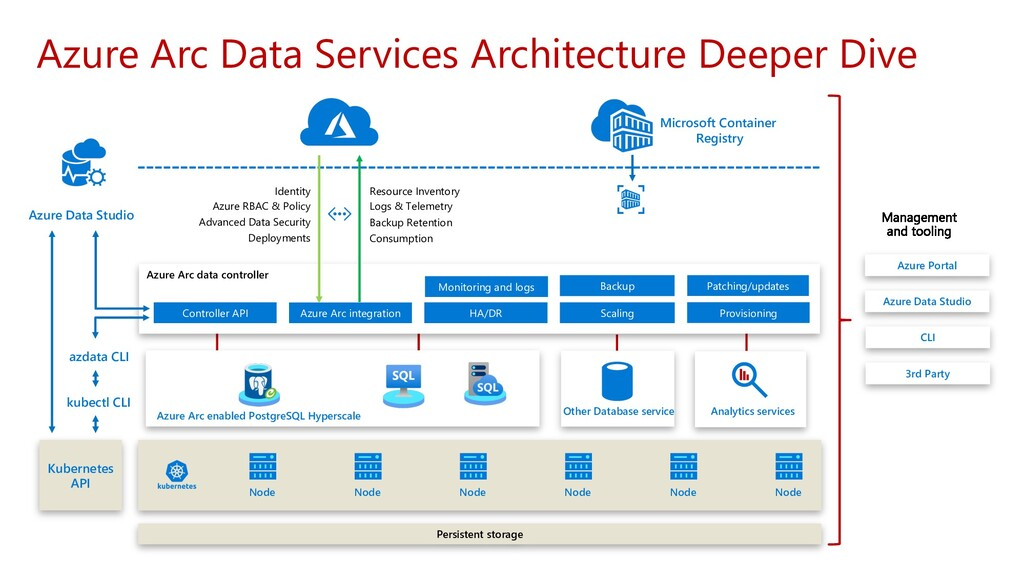 Azure Arc data controller Backup Monitoring and...