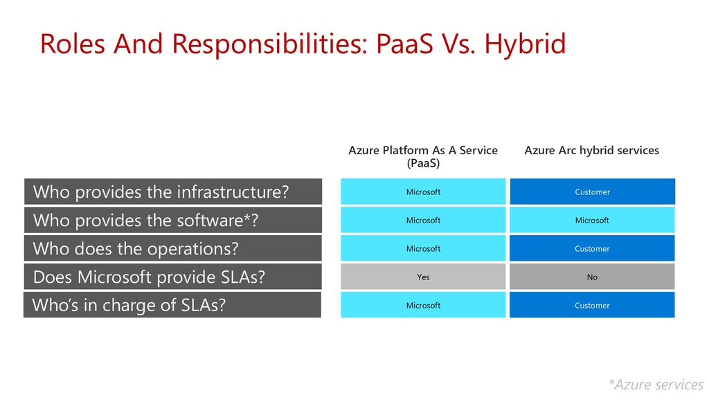 Roles And Responsibilities: PaaS Vs. Hybrid Who...