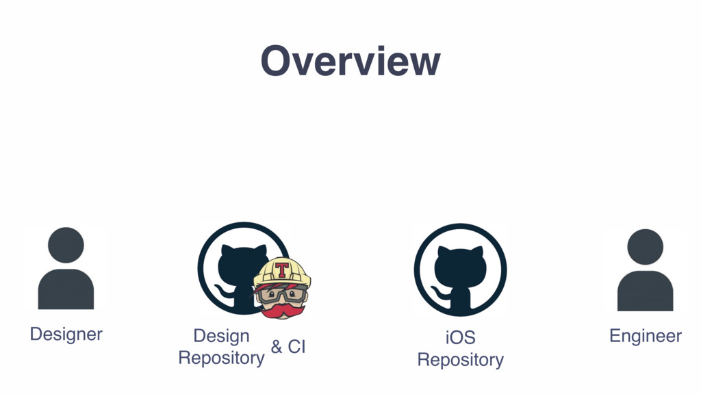 Designer Engineer iOS Repository Design Reposit...