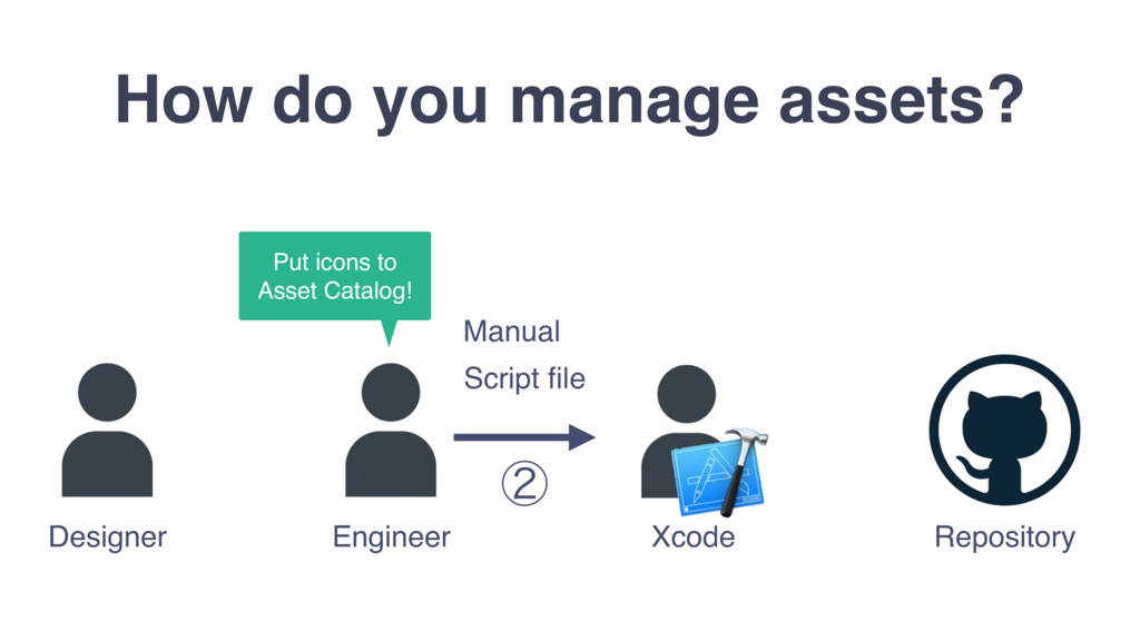 How do you manage assets? Designer Engineer Xco...