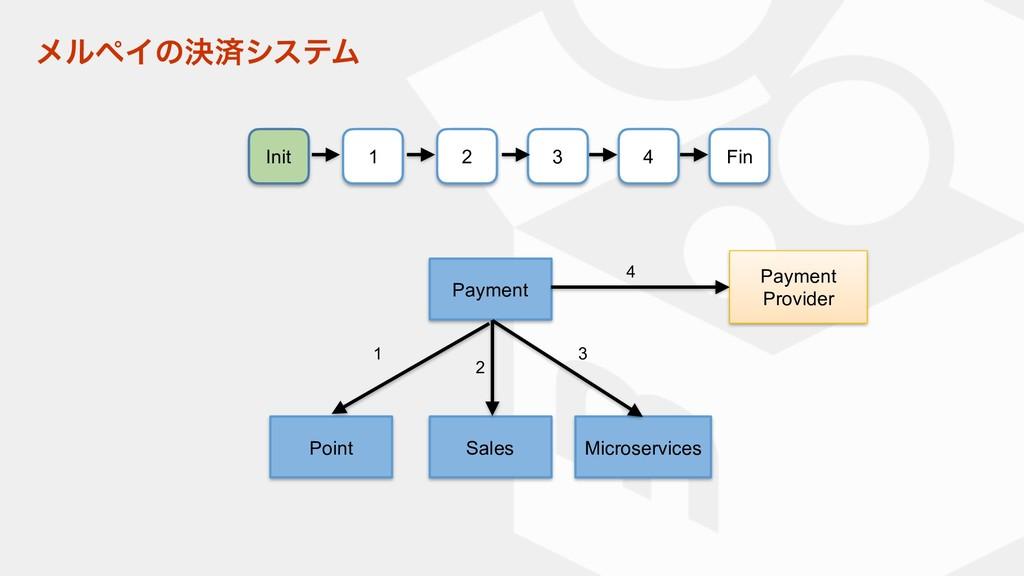 ϝϧϖΠͷܾࡁγεςϜ Payment Point Sales Microservices P...