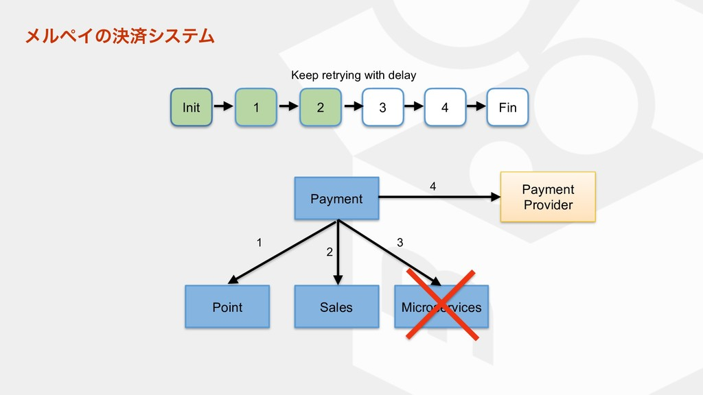 Payment Point Sales Microservices Payment Provi...