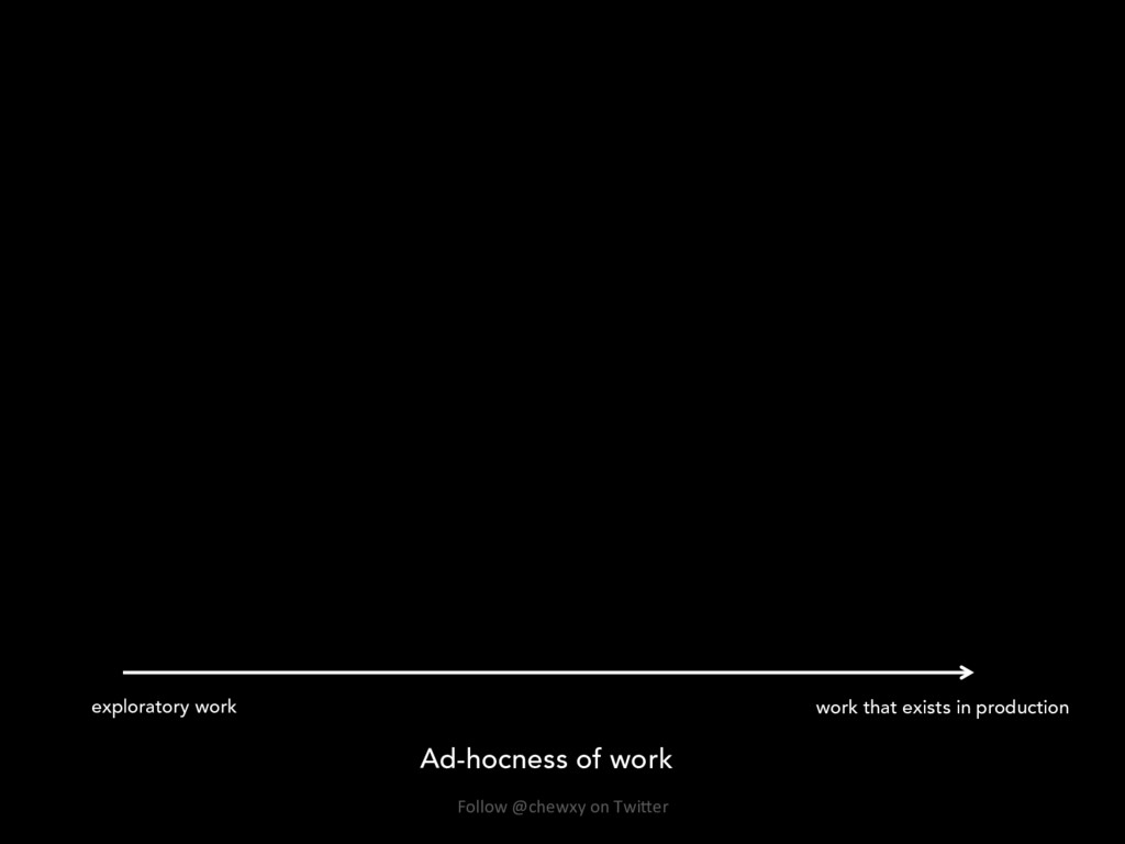 Ad-hocness of work work that exists in producti...