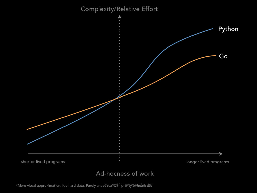 Ad-hocness of work longer-lived programs shorte...