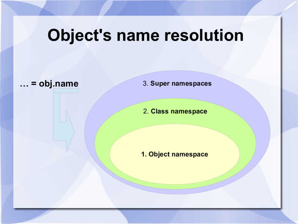 Object's name resolution 3. Super namespaces 2....