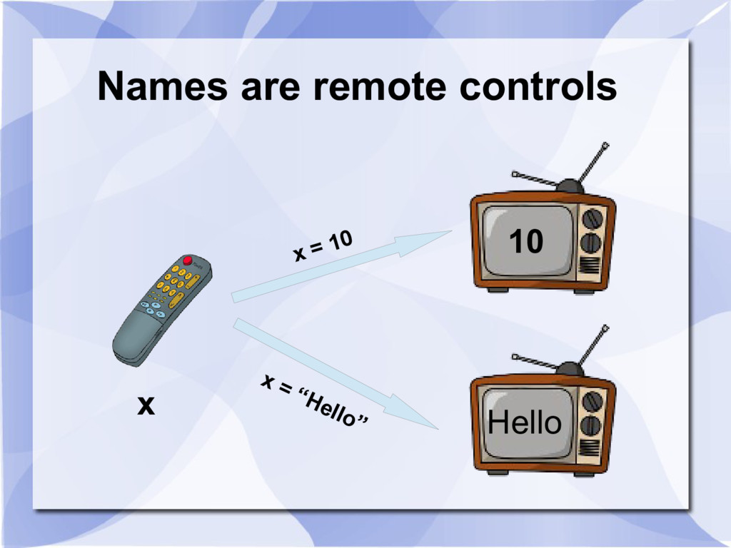 Names are remote controls 10 Hello x x = 10 x =...