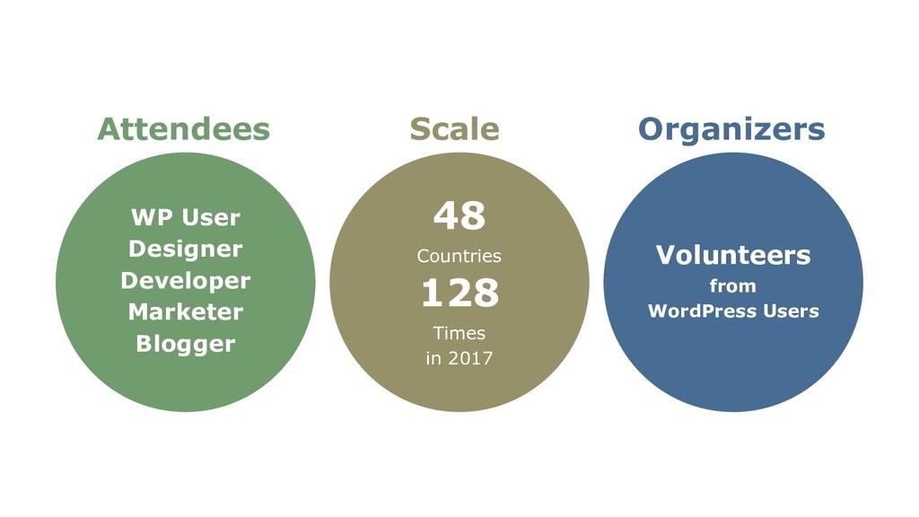 WP User Designer Developer Marketer Blogger 48 ...