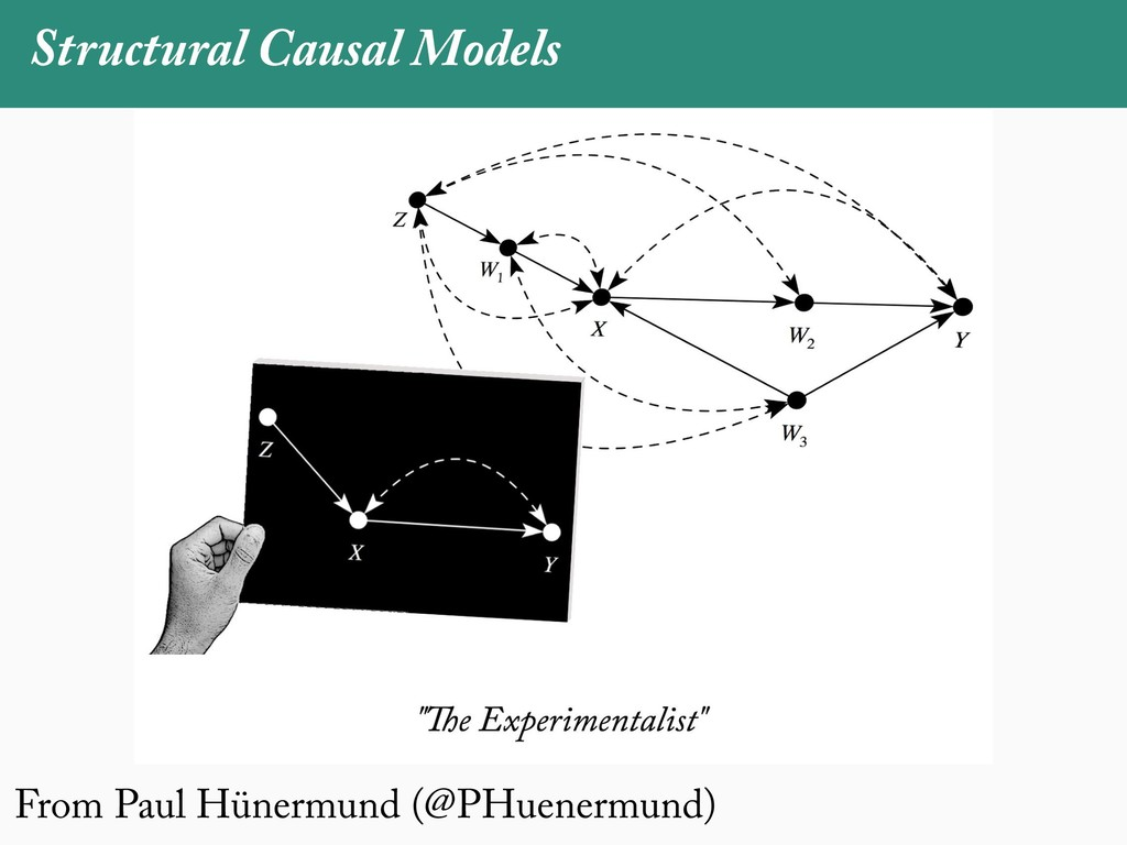 Structural Causal Models From Paul Hünermund (@...