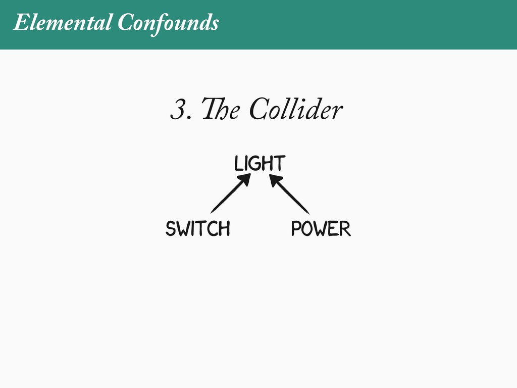 Elemental Confounds switch power light 3. The C...