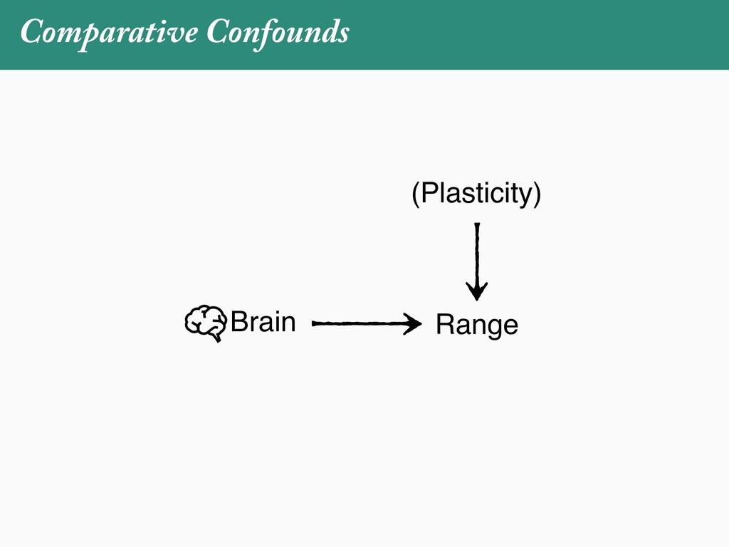 Comparative Confounds Brain Range (Plasticity)