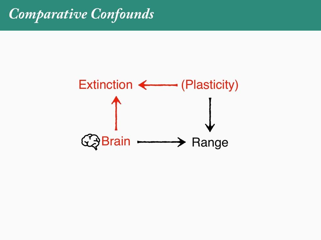 Comparative Confounds Brain Range (Plasticity) ...