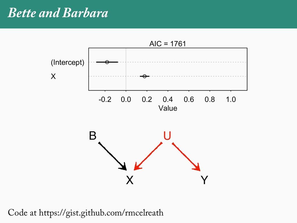 Bette and Barbara X (Intercept) -0.2 0.0 0.2 0....