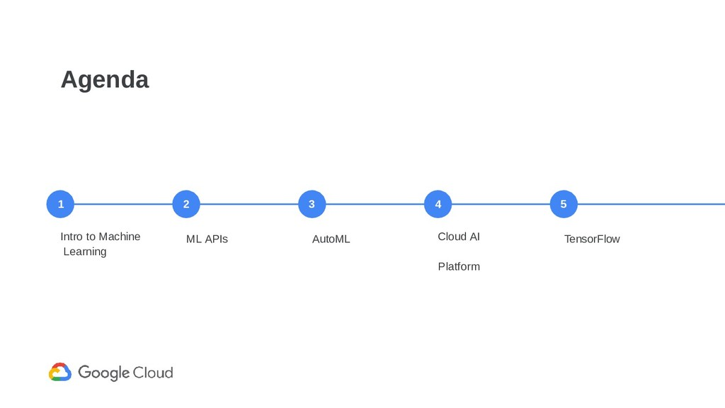 Agenda Intro to Machine Learning ML APIs AutoML...