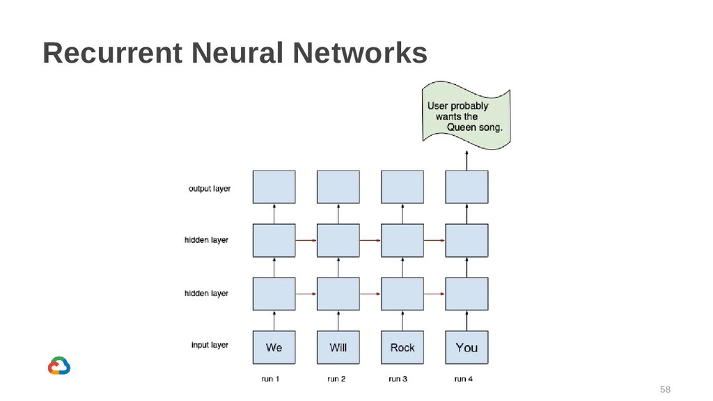 58 Recurrent Neural Networks