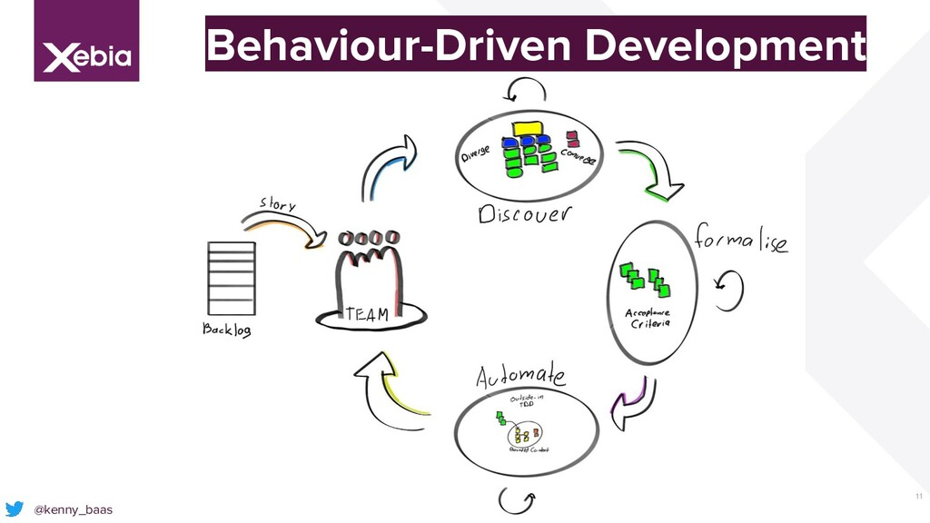 11 @kenny_baas Behaviour-Driven Development