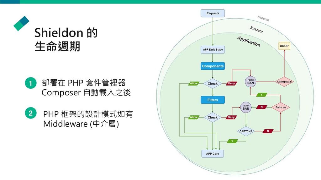 Shieldon 的 生命週期 部署在 PHP 套件管裡器 Composer 自動載入之後 P...