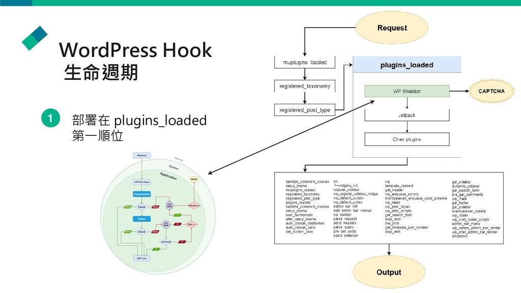 WordPress Hook 生命週期 部署在 plugins_loaded 第一順位 1