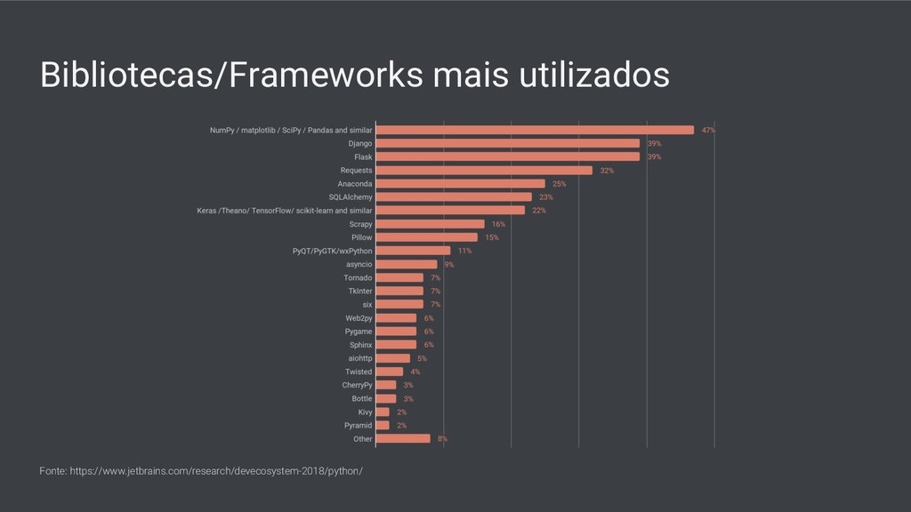Bibliotecas/Frameworks mais utilizados Fonte: h...