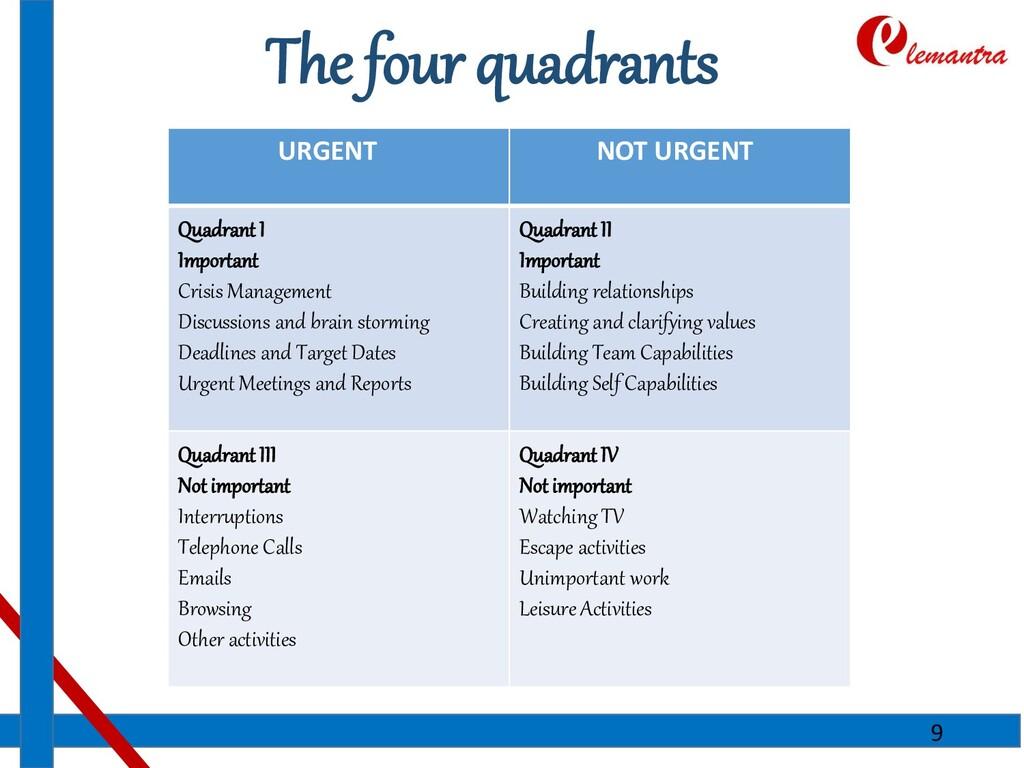 The four quadrants URGENT NOT URGENT Quadrant I...