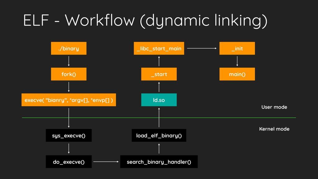 ELF - Workflow (dynamic linking) _libc_start_mai...