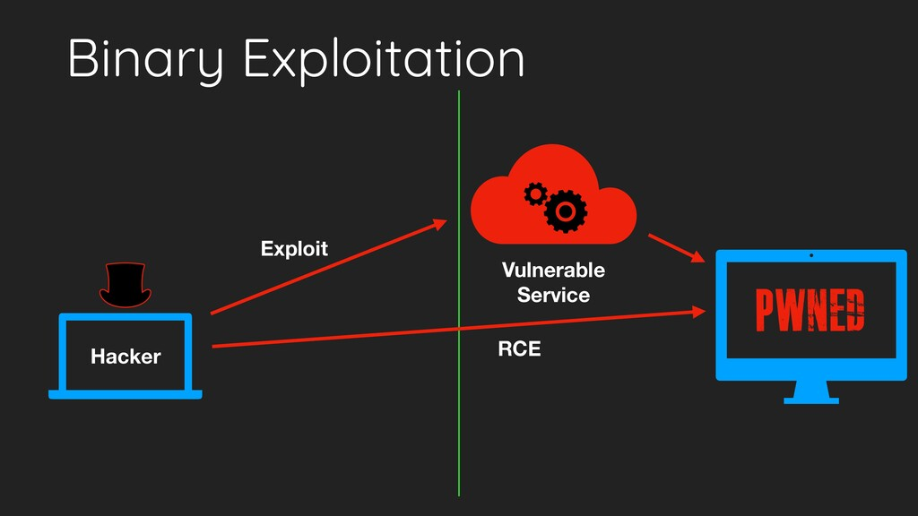 Binary Exploitation Hacker Vulnerable Service ...
