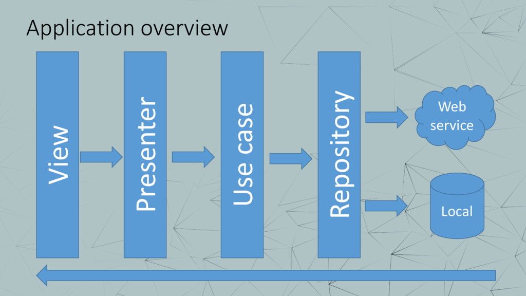 Application overview Presenter Use case Reposit...